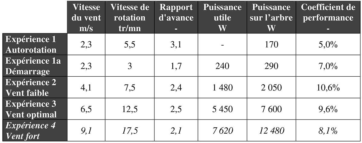 Puissance Des Moulins A Vent Federation Des Moulins De France
